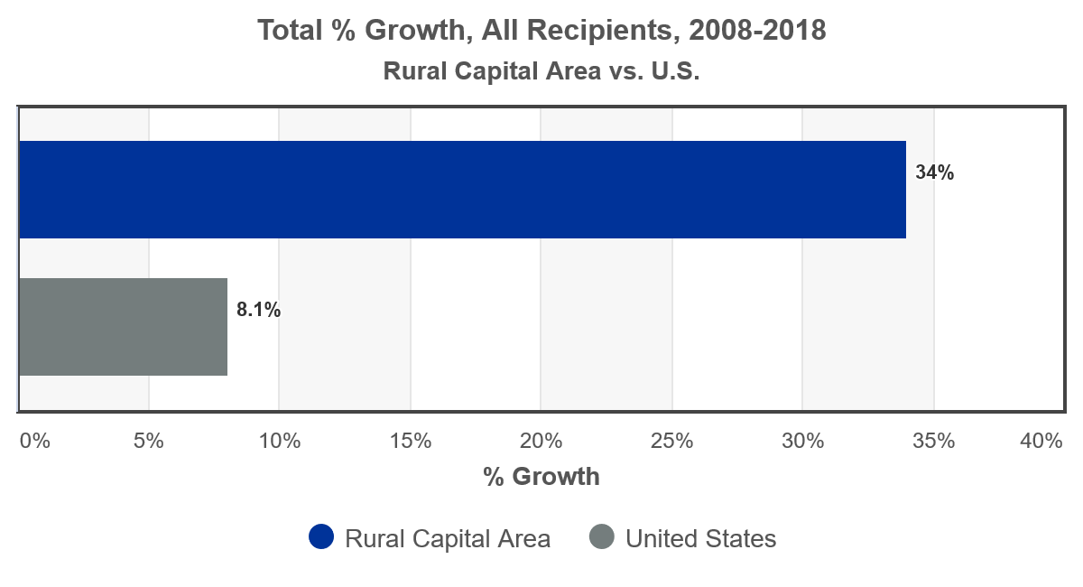 Rural Capital Headlight Professional Business Services Construction And Health Services Private Education Lead Job Creation In The Rural Capital Area In 2019