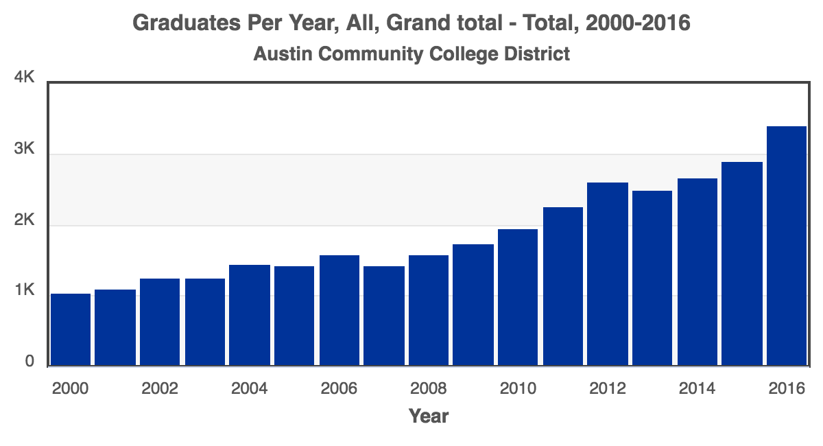 RCA-Total_Graduates_2000-2016_Austin_Community_College_District.png