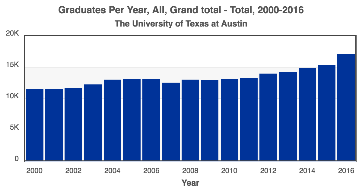 RCA-Total_Graduates_2000-2016_The_University_of_Texas_at_Austin.png