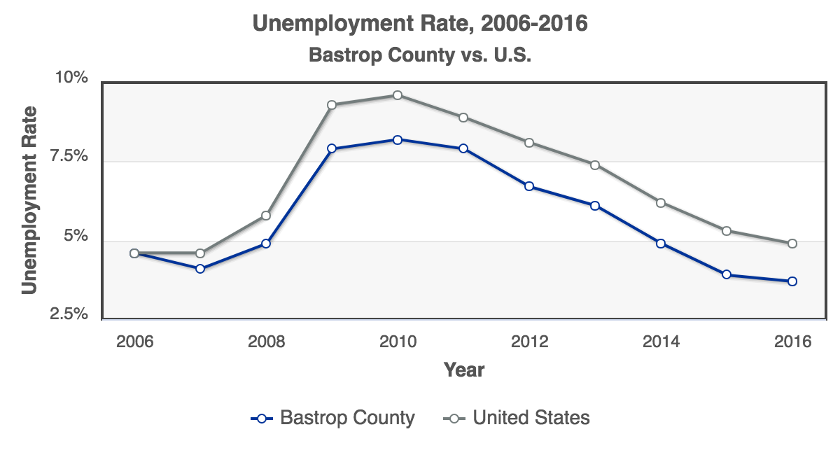 RCA-Unemployment_Rate_2006-2016_Bastrop_County.png