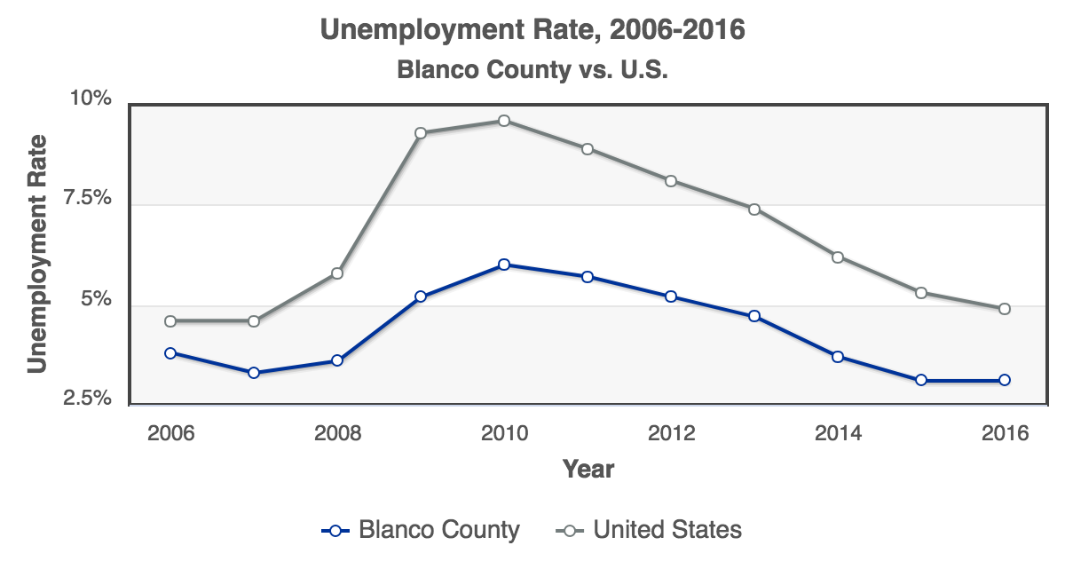 RCA-Unemployment_Rate_2006-2016_Blanco_County.png