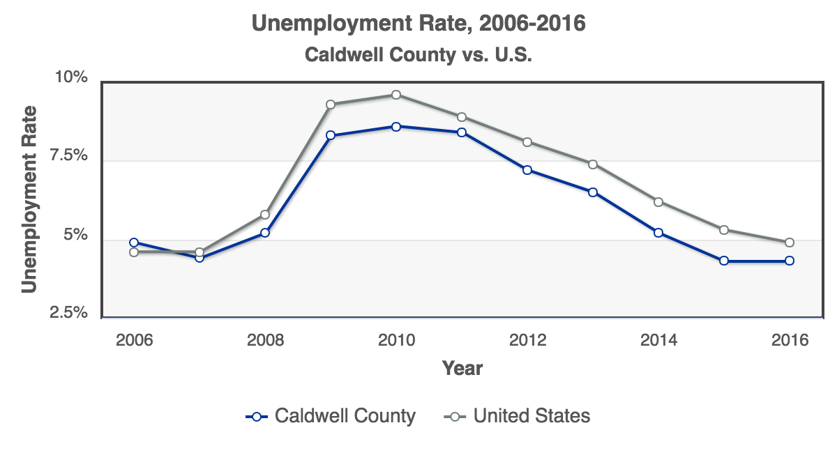RCA-Unemployment_Rate_2006-2016_Caldwell_County.png