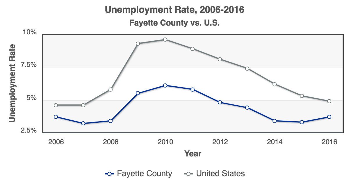 RCA-Unemployment_Rate_2006-2016_Fayette_County.png