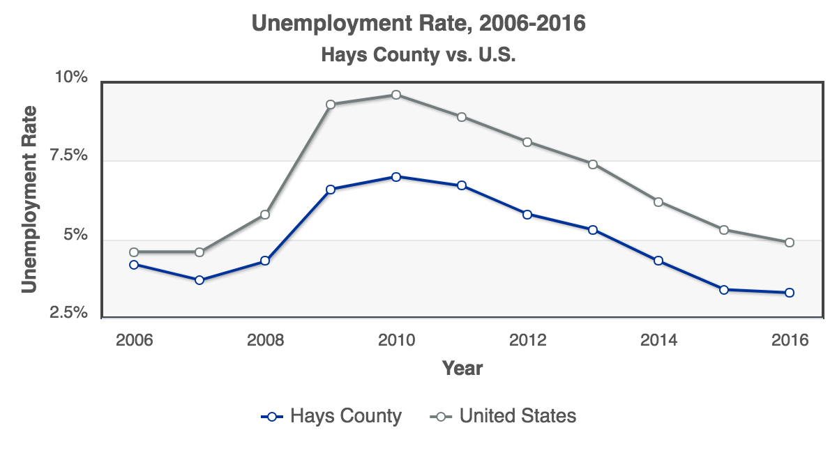 RCA-Unemployment_Rate_2006-2016_Hays_County.png