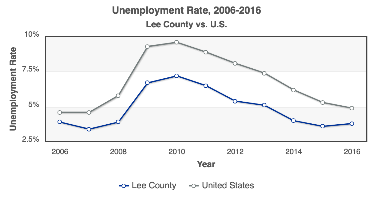 RCA-Unemployment_Rate_2006-2016_Lee_County.png