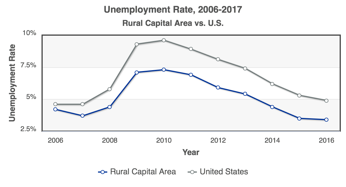 RCA-Unemployment_Rate_2006-2016_Rural_Capital_Area.png