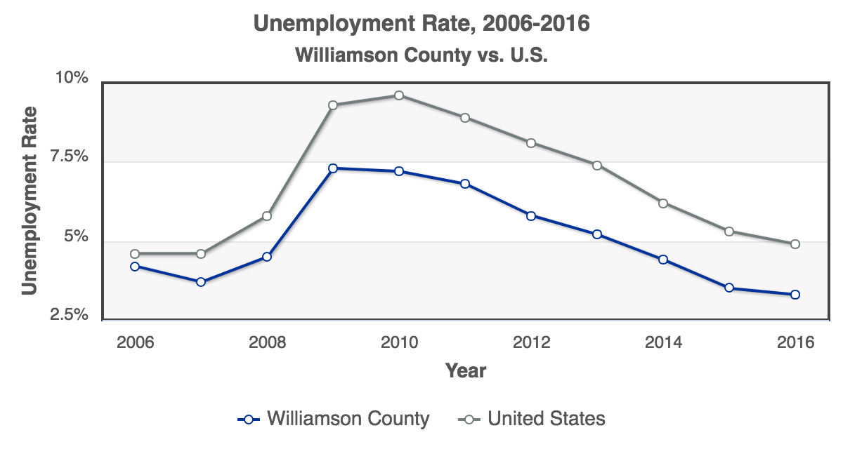 RCA-Unemployment_Rate_2006-2016_Williamson_County.png